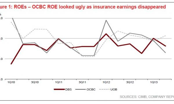 Chart of the Day: Check out which Singapore bank has the