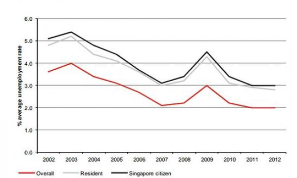 Chart Of The Day Check Out Singapores Declining Unemployment Rate In Last 10 Years