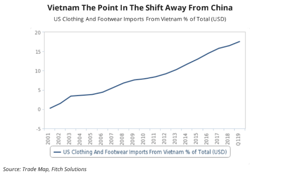 US retailers to rely on Vietnam amidst exits from China's textile