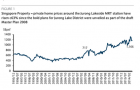Chart of the Day: See how Jurong Lakeside home prices surged 63%