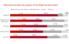 Chart of the Day: IT firms succeed in going digital with marketing