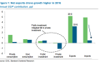 Chart of the Day: Public investment to mitigate the weakness in private investment