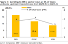 Chart of the Day: Check out the total lending to O&G sector