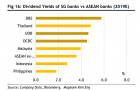 Chart of the Day: Singapore banks\' dividend yields tower over ASEAN peers at 5.1% in 2019