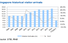 Chart of the Day: Will visitor arrivals surpass 2016 levels?
