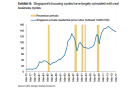 Chart of the Day: Check out Singapore\'s five major property price corrections since 1983