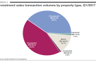 Chart of the Day: Which property sector captured the biggest slice of investment sales?