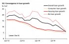 Chart of the Day: Singapore's loan growth abruptly tumbles to multi-year low