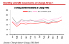 Chart of the Day: Declining airport traffic at Changi drives away MRO providers