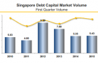 Chart of the Day: Singapore borrowers tapped USD bond market in 1Q15, raised USD1.4b in proceeds