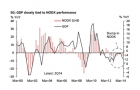 Chart of the Day: Singapore's NODX in danger of contracting again after last year's painful 6% drop