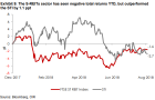 Chart of the Day: S-REITs outpaced STI by 1.1ppt despite negative returns