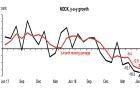 NODX down 17.3% in June