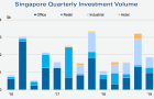 Chart of the Day: Commercial property investments soared 72% to $2.62b in Q1 as Singapore bucks APAC decline