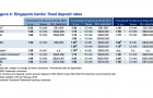 Chart of the Day: Banks\' fixed deposit rates to maintain sustained easing