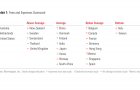 Singapore mutual funds rated below-average over high fees