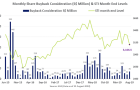 Share buyback consideration hits $70.1m in August