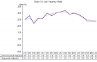Chart of the Day: Check out the falling job vacancies in Singapore