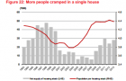 Chart of the Day: See how crowded Singaporean homes have become