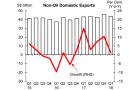Singapore NODX up 1.1% in Q1