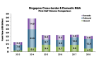 Chart of the Day: M&A targeting Singapore companies plunged to 5-year low at US$4.3b