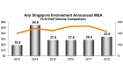 Singapore M&A activity hit 4-year high at US$33.8b