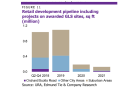 Chart of the Day: 2.5 million sqft of retail space to be developed until 2019