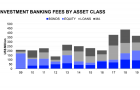 Singapore investment banking fees down 15.9% to US$366.3m