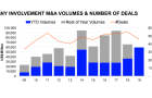 Singapore\'s total M&A value up 64.3% to US$59.4b in H1