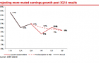 Chart of the Day: Consumer firms to suffer lower earnings in 2015