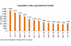 Chart of the Day: Number of unsold homes hit three-month high at 1,590 units in June