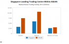 Chart of the Day: Can Singapore keep its lead on ASEAN trading activity?