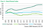 Chart of the day: Is it all downhill from here for prime retail rents?