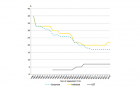 Chart of the day: See how tax rates have changed since 1986