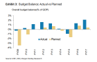 Chart of the Day: Budget balance rose in 2 years