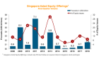 Chart of the day: Equity offerings hit 5-year high at US$1.5b