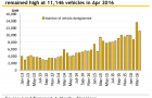 Chart of the Day: Here's why COE prices won't sink even as car de-registrations surge