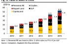 Chart of the Day: Which local developers are most exposed to China headwinds?