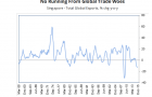 Chart of the day: This is the extremely sorry state of Singapore's exports