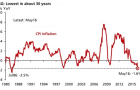 Chart of the Day: Analysts trim inflation forecasts as price growth crashes to 30-year low