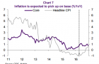 Chart of the Day: Analysts see an end to Singapore\'s record-breaking deflation