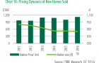 Chart of the Day: New home prices tick up as luxury home sales jump