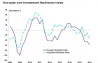 Chart of the Day: Property investor sentiment plummets as rental yields slip