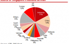Learn about the state of Singapore\'s tourism market in five revealing charts