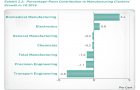 Chart of the Day: Marine and offshore engineering is the weakest link in Singapore\'s manufacturing sector