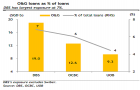 Chart of the Day: See which Singapore bank is most exposed to O&G