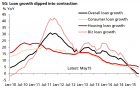 Chart of the Day: Loan growth slips into the red for the first time since GFC
