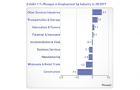 Chart of the Day: See which industries lost workers in Q2