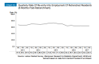 Chart of the Day: Re-entry rate amongst retrenched workers hit 64.5% in Q2