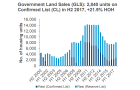 Chart of the Day: Private housing land supply rose to 2,840 units in H2